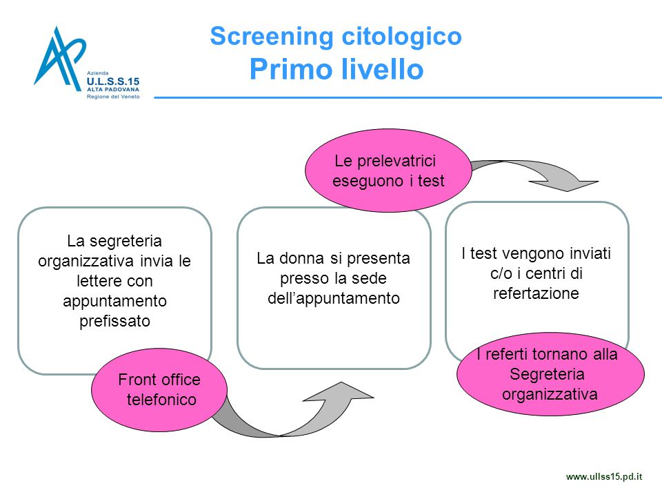 Screening citologico Primo livello