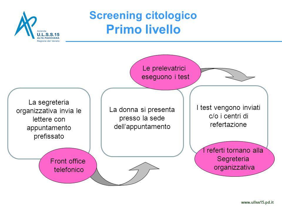 Screening citologico Primo livello