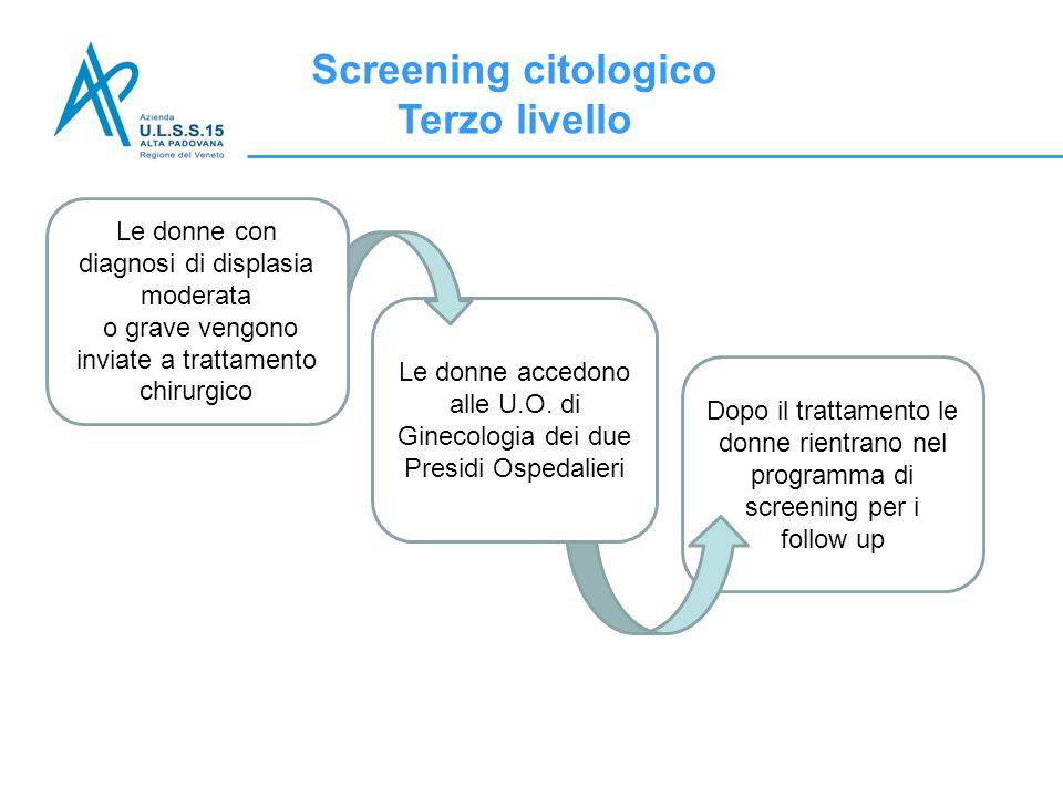Screening citologico Terzo livello