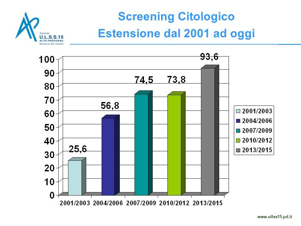 Screening Citologico Estensione dal 2001 ad oggi