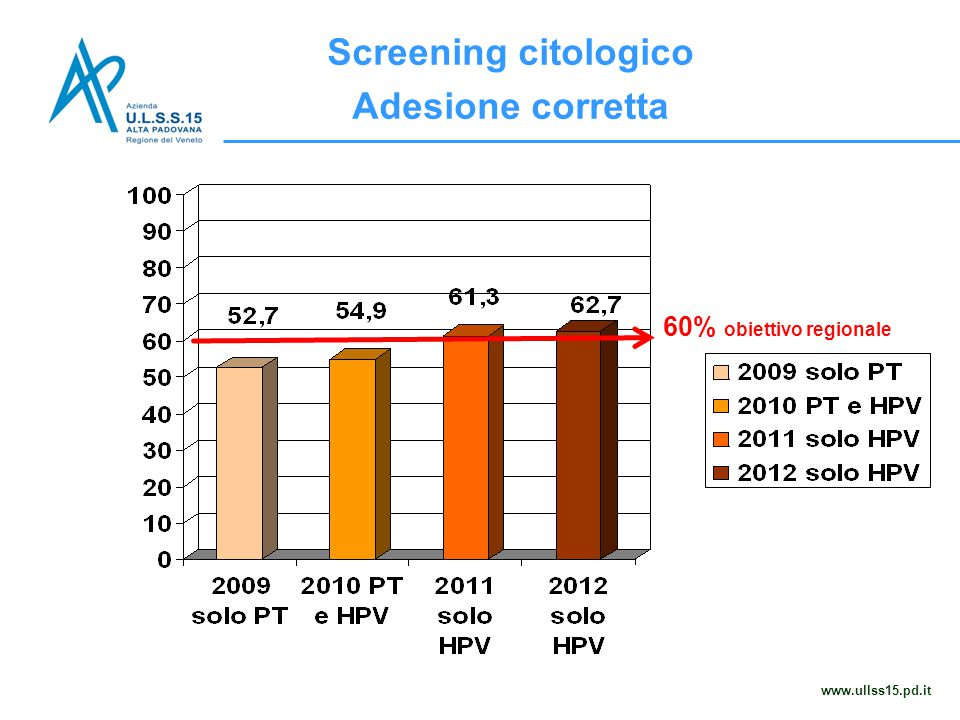 Screening citologico Adesione corretta