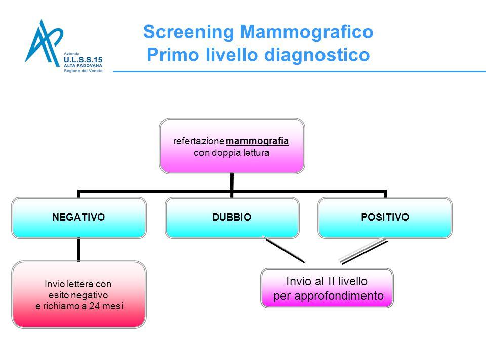 Screening Mammografico Primo livello diagnostico
