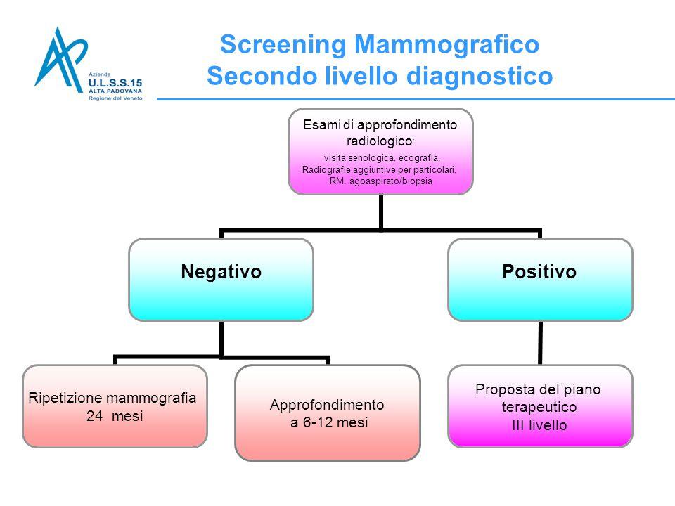 Screening Mammografico Secondo livello diagnostico