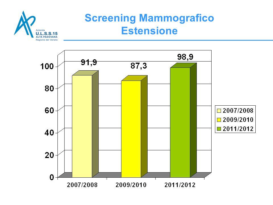 Screening Mammografico Estensione