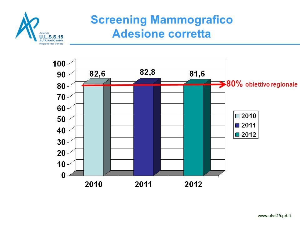 Screening Mammografico Adesione corretta