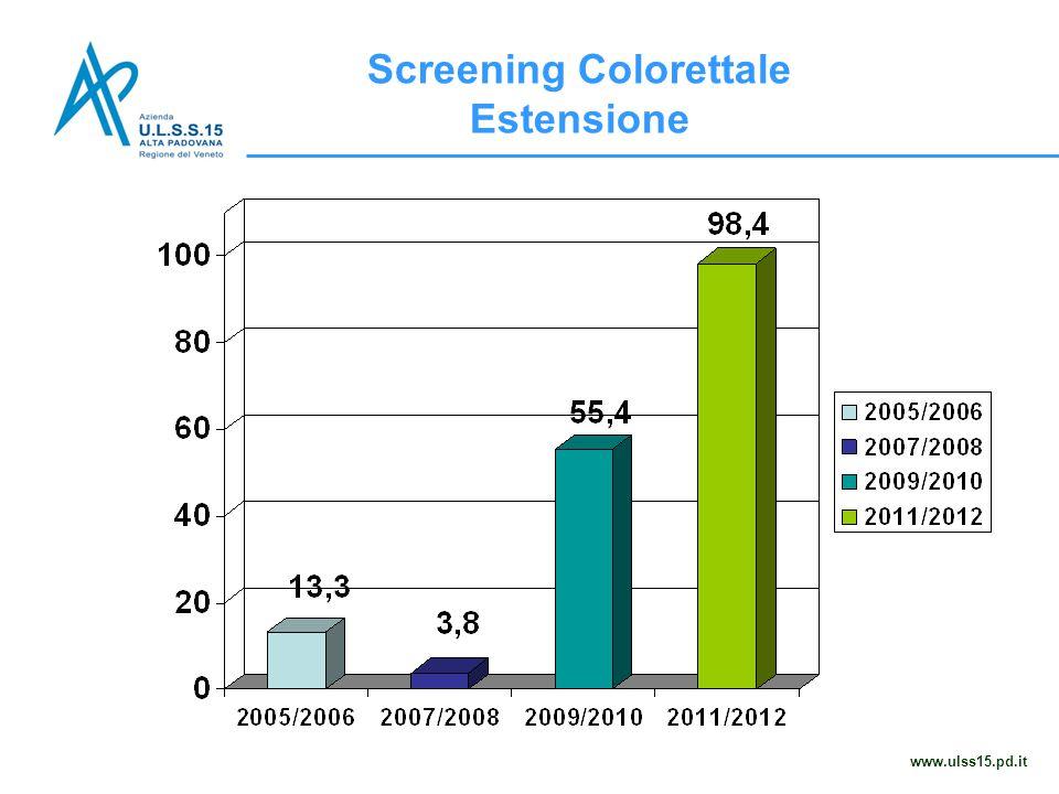 Screening Colorettale Estensione