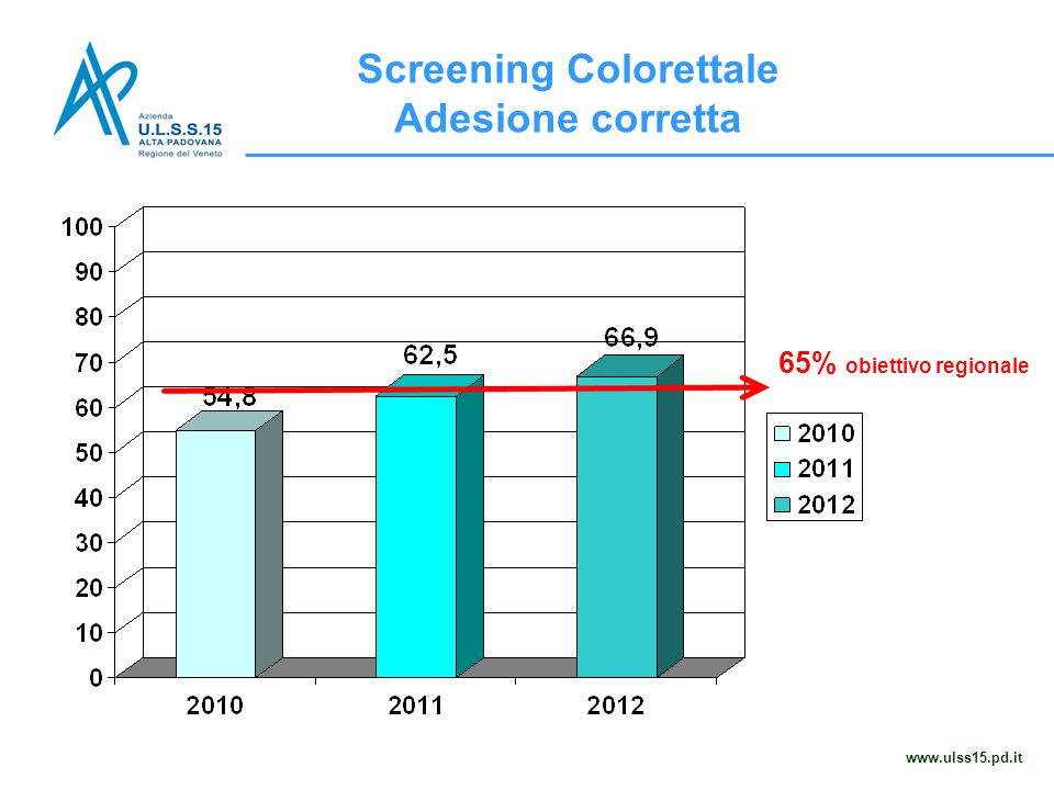 Screening Colorettale Adesione corretta