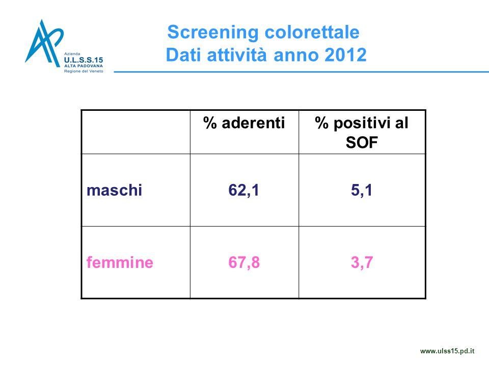Screening colorettale