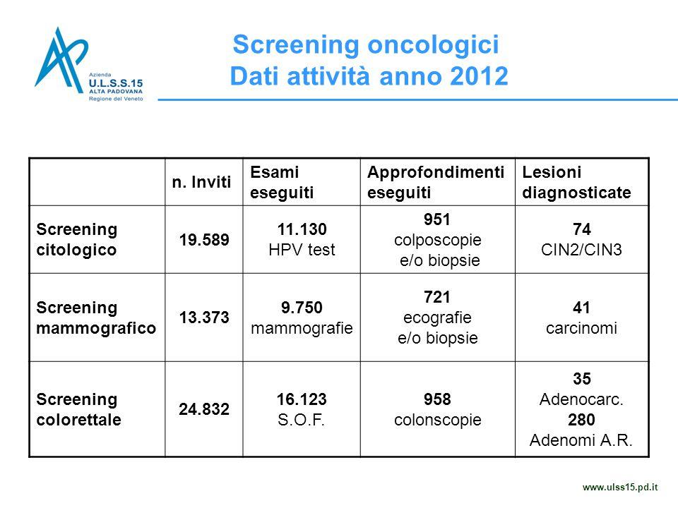 Screening oncologici Dati attività anno 2012