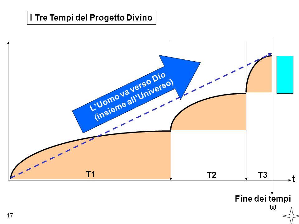 t I Tre Tempi del Progetto Divino L'Uomo va verso Dio