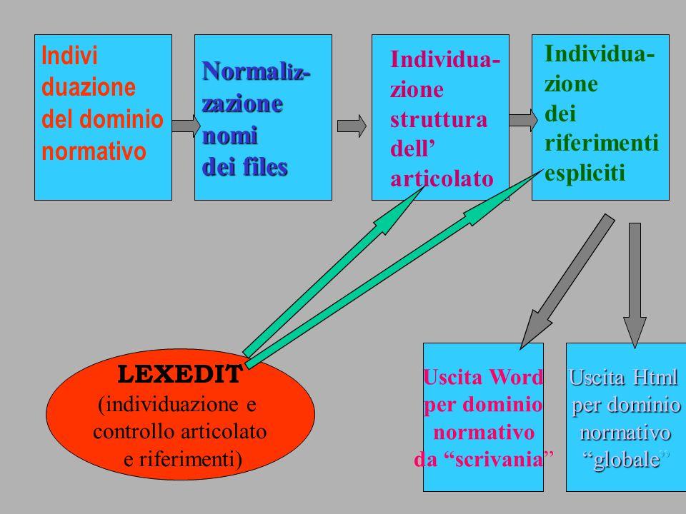 duazione del dominio normativo Normaliz- zazione nomi dei files
