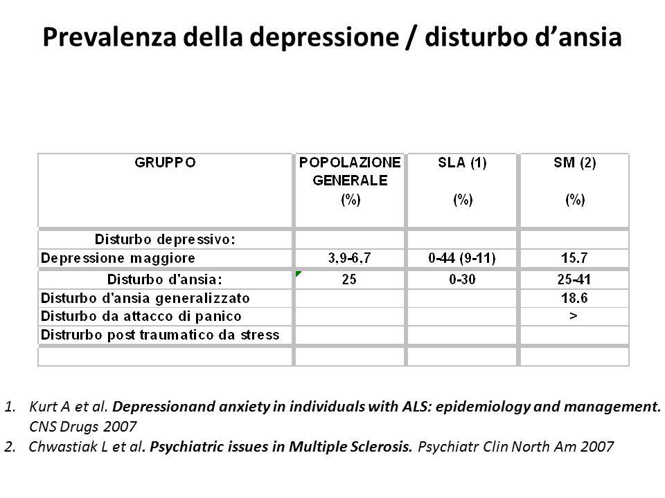 Prevalenza della depressione / disturbo d'ansia