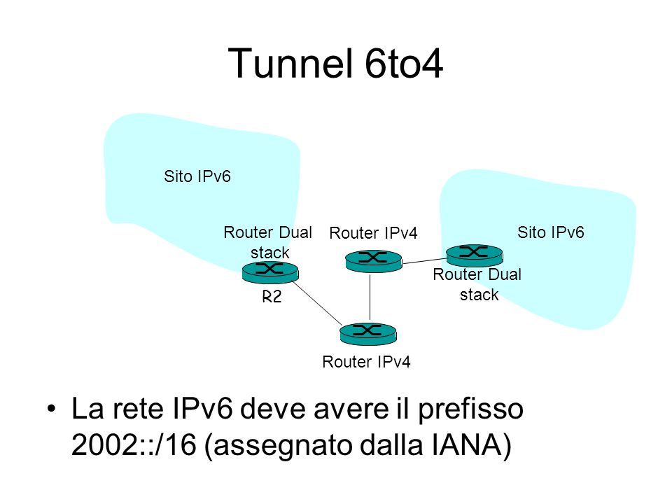 Tunnel 6to4 Sito IPv6. Router Dual. stack. Router IPv4. Sito IPv6. Router Dual. stack. R2. Router IPv4.