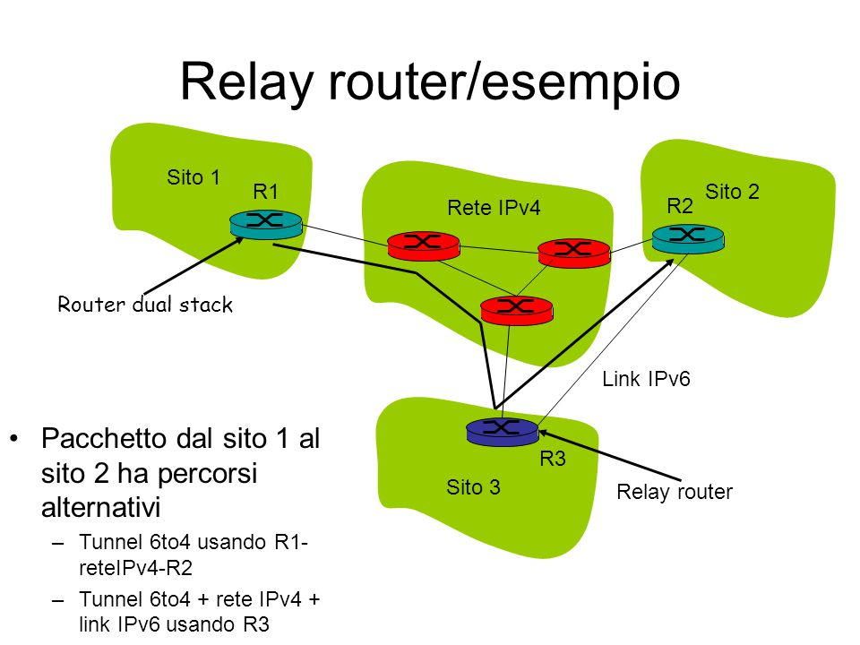 Relay router/esempio Sito 1. R1. Sito 2. Rete IPv4. R2. Router dual stack. Link IPv6. Pacchetto dal sito 1 al sito 2 ha percorsi alternativi.