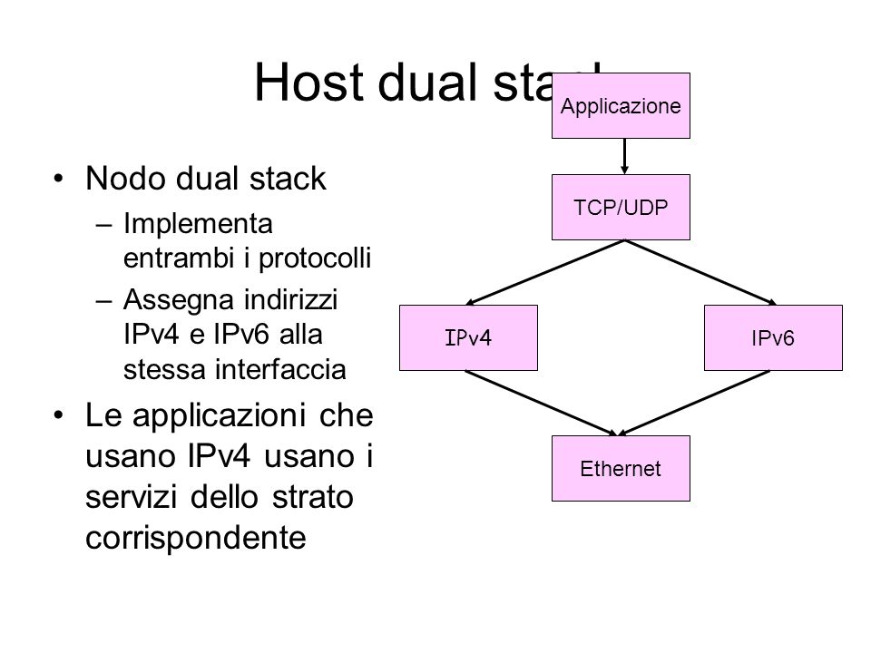Host dual stack Nodo dual stack