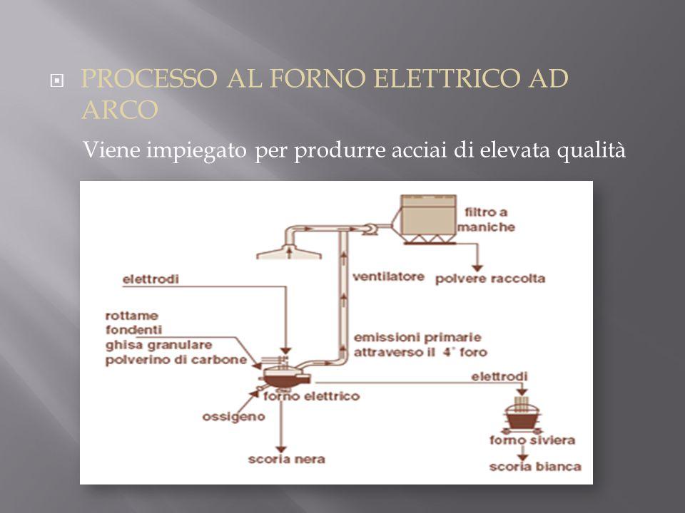 PROCESSO AL FORNO ELETTRICO AD ARCO