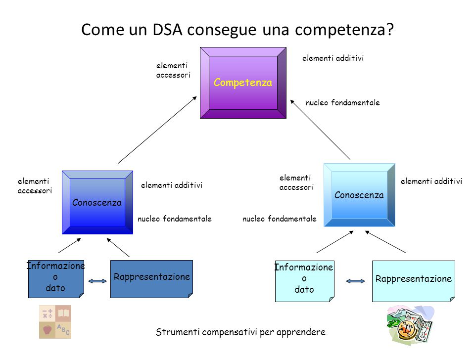 Come un DSA consegue una competenza