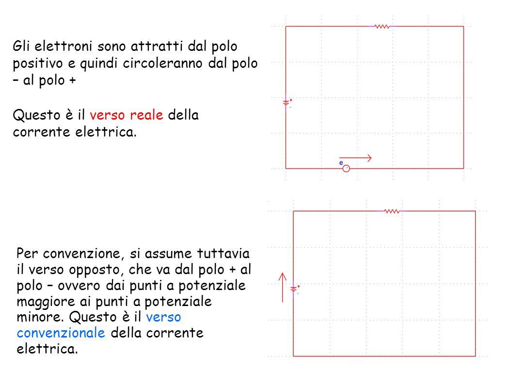 Gli elettroni sono attratti dal polo positivo e quindi circoleranno dal polo – al polo +