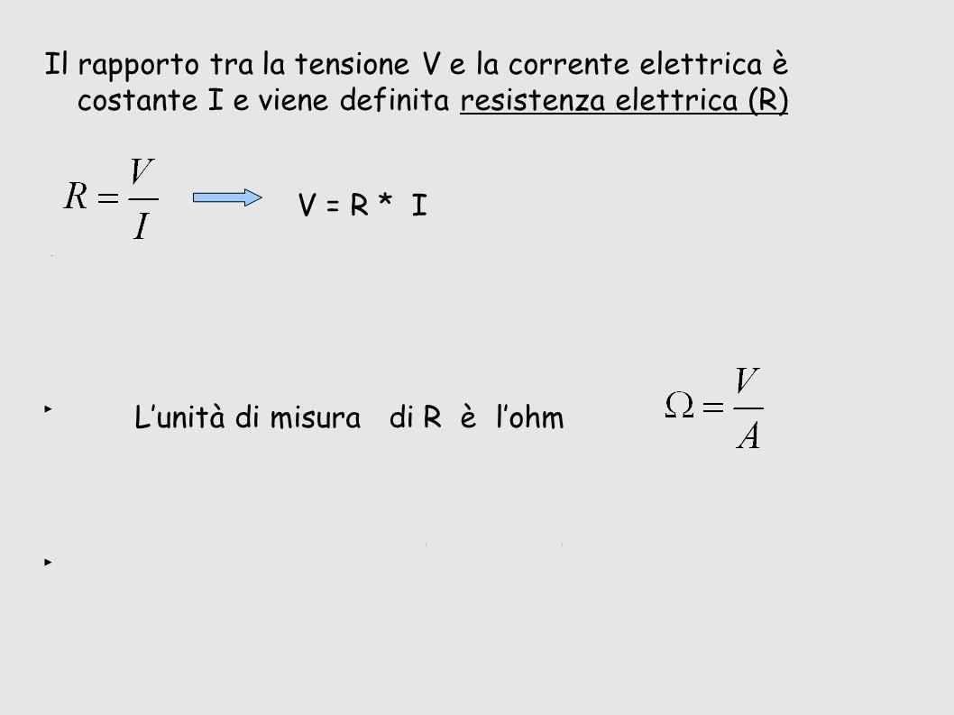 L'unità di misura di R è l'ohm