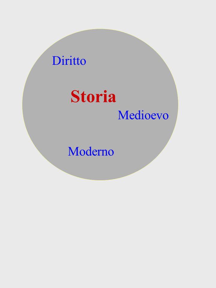 Diritto Storia Medioevo Moderno