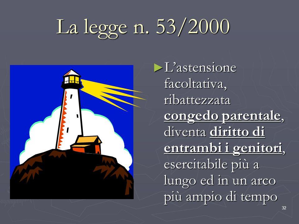 La legge n. 53/2000