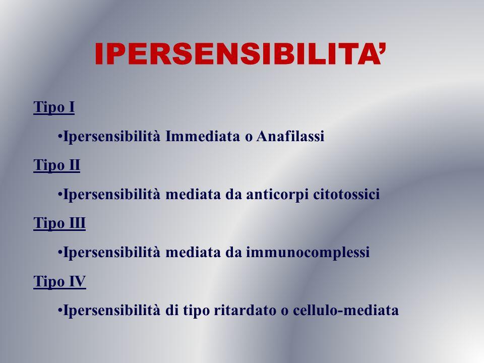 IPERSENSIBILITA' Tipo I Ipersensibilità Immediata o Anafilassi Tipo II