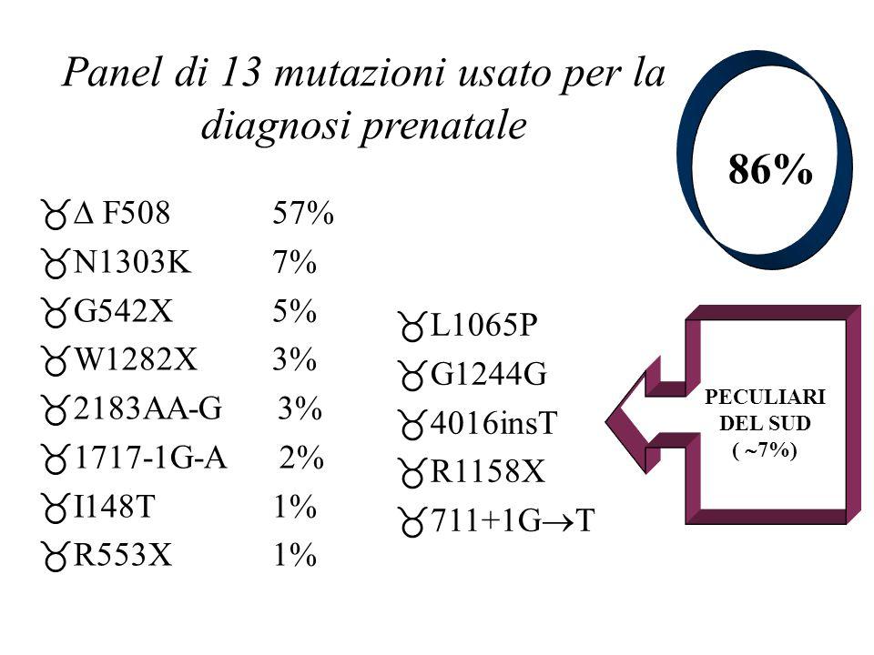Panel di 13 mutazioni usato per la diagnosi prenatale