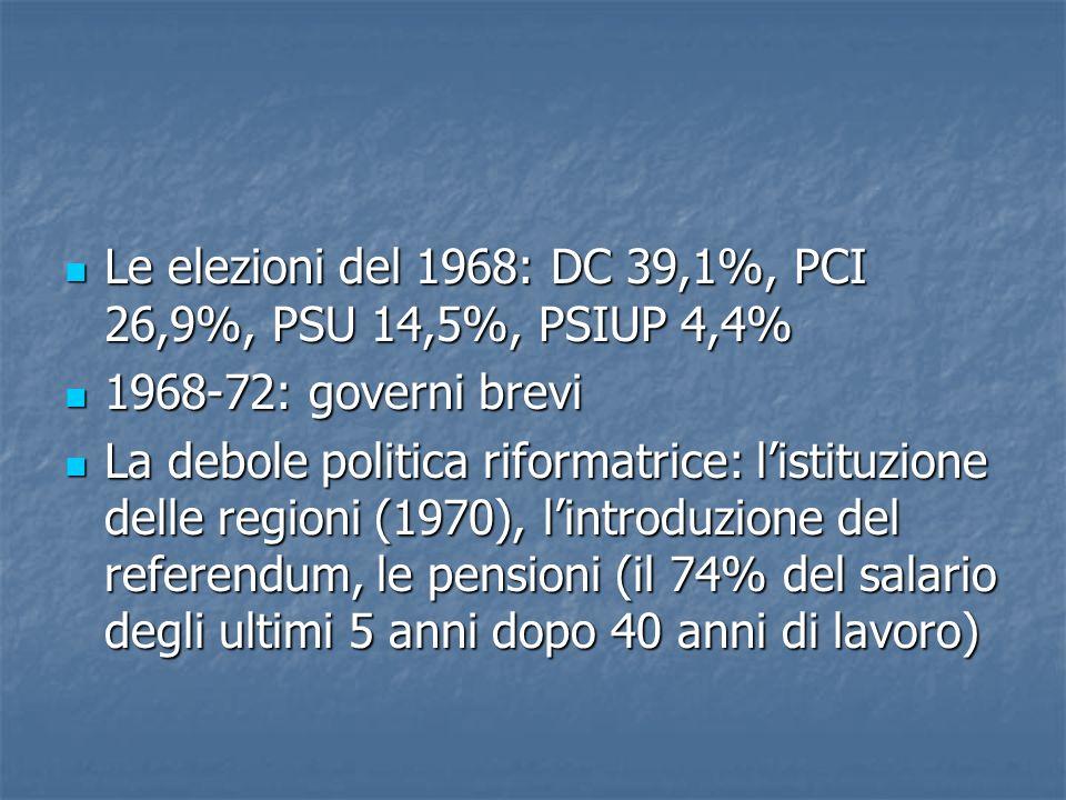 Le elezioni del 1968: DC 39,1%, PCI 26,9%, PSU 14,5%, PSIUP 4,4%