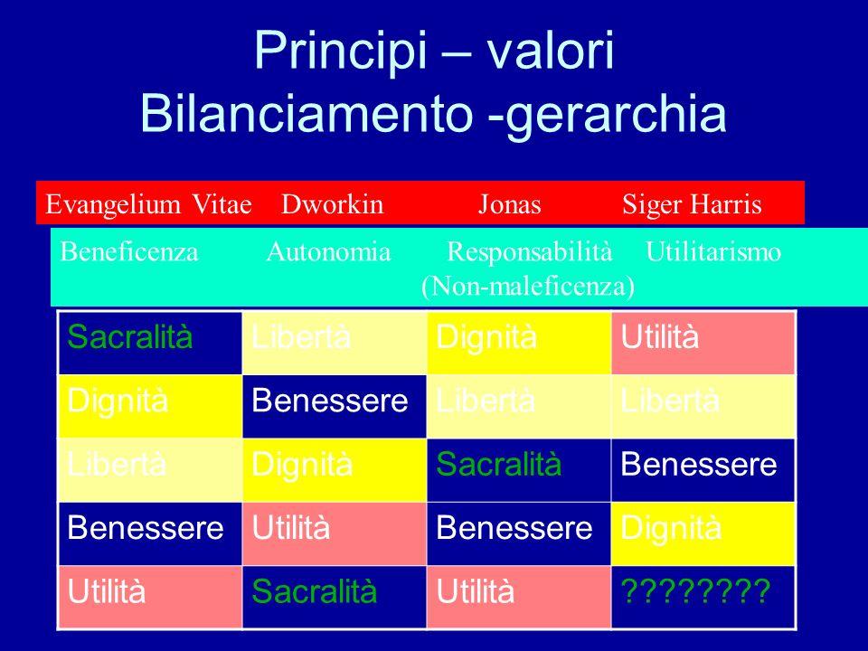 Principi – valori Bilanciamento -gerarchia