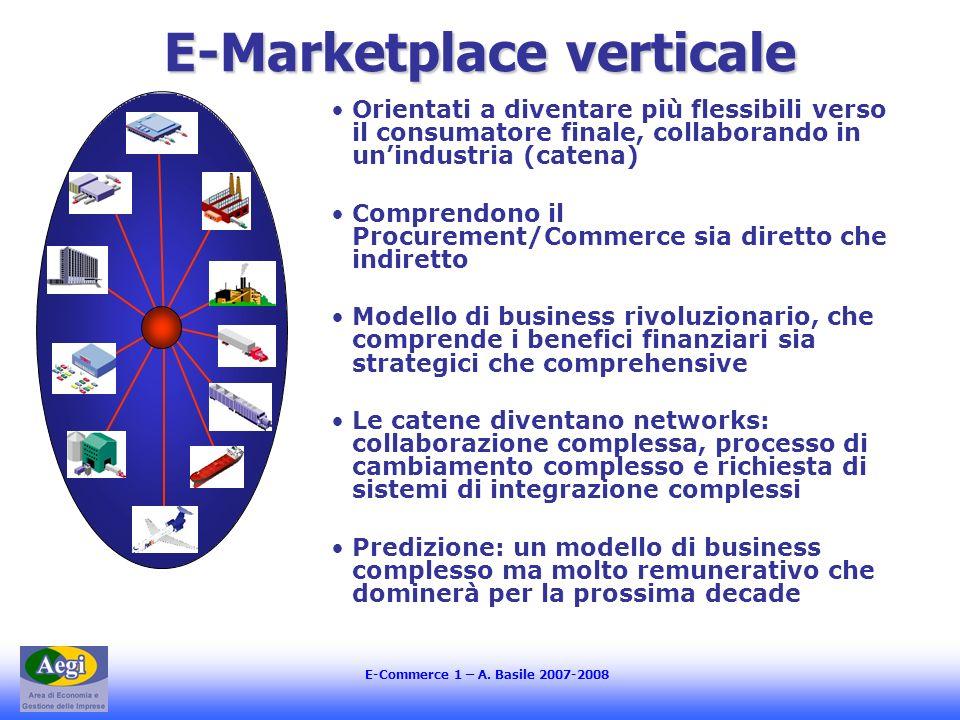 E-Marketplace verticale