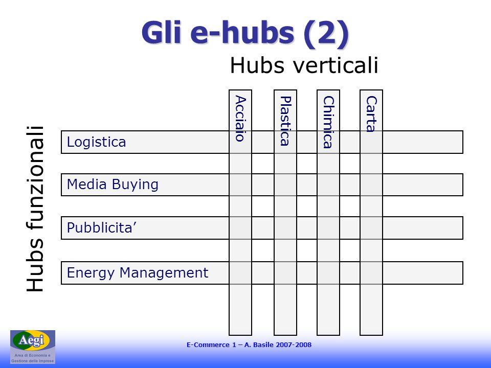 Gli e-hubs (2) Hubs verticali Hubs funzionali Logistica