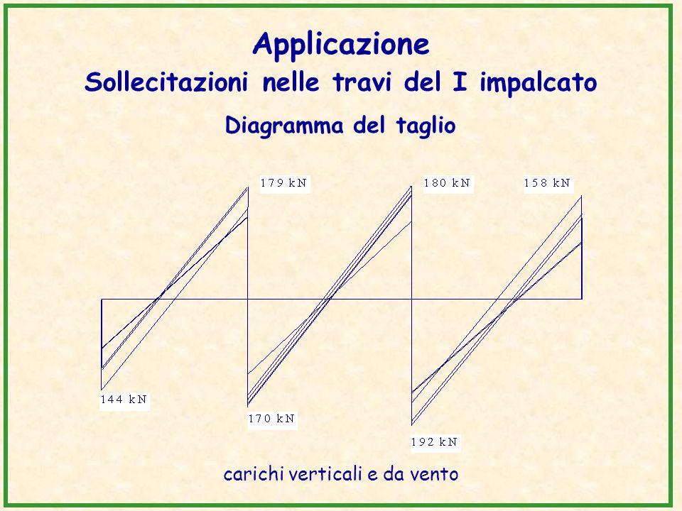 Applicazione Sollecitazioni nelle travi del I impalcato