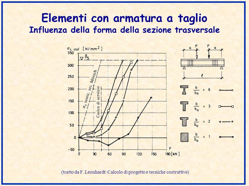 (tratto da F. Leonhardt: Calcolo di progetto e tecniche costruttive)