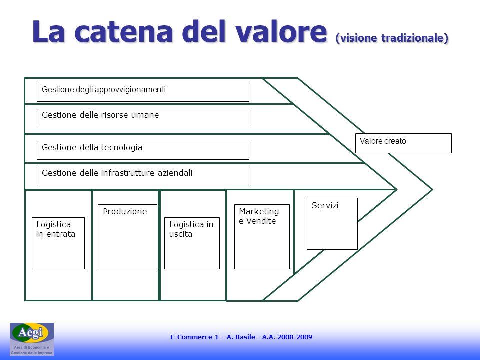 La catena del valore (visione tradizionale)