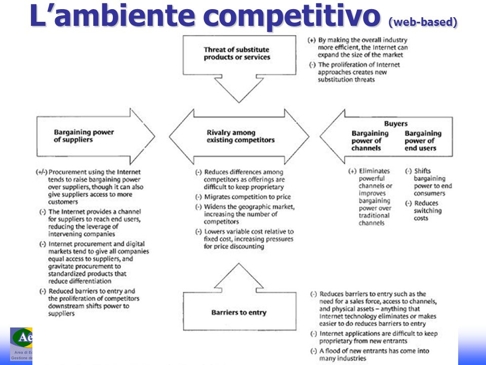 L'ambiente competitivo (web-based)