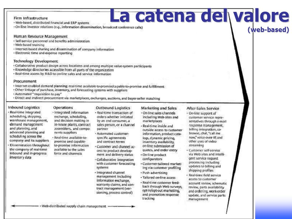 La catena del valore (web-based)