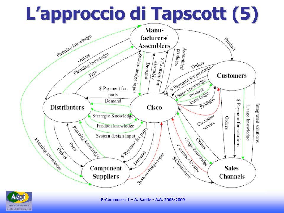 L'approccio di Tapscott (5)