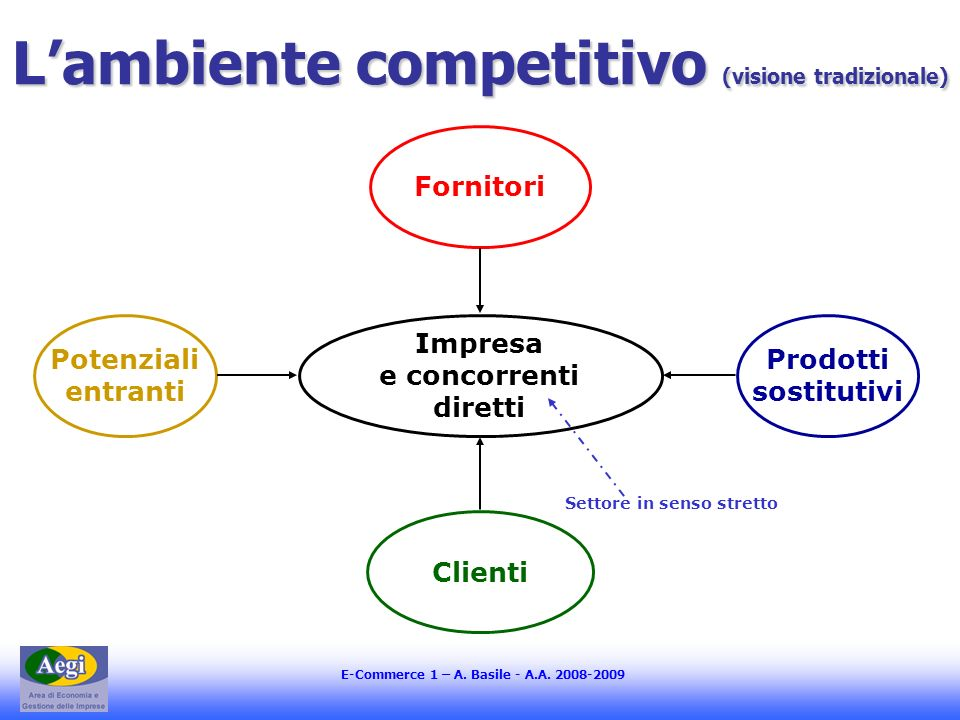 L'ambiente competitivo (visione tradizionale)
