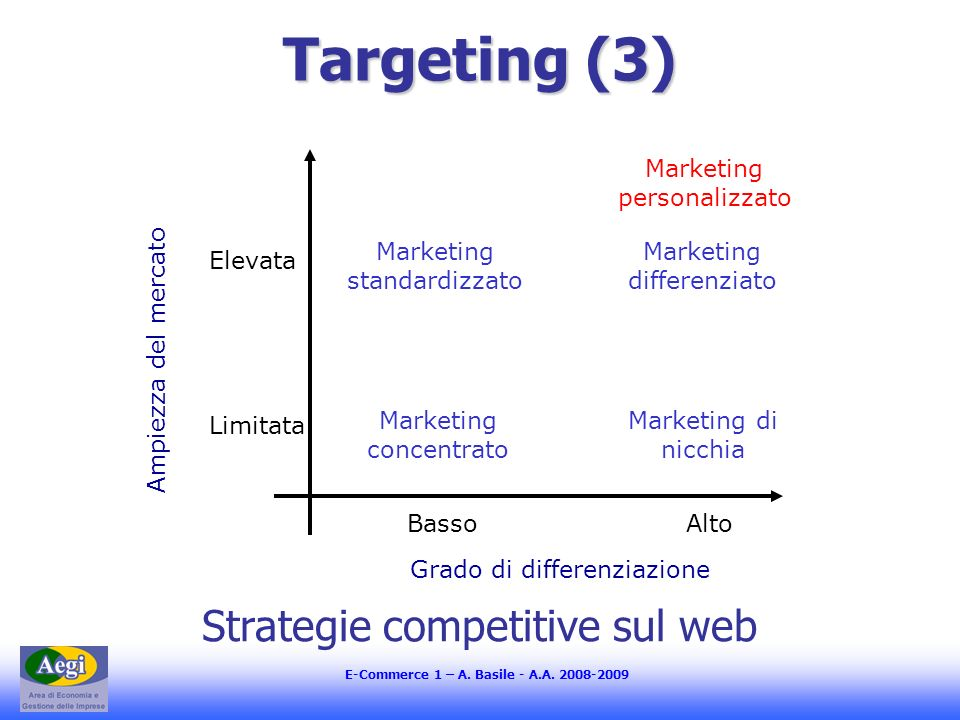 Targeting (3) Strategie competitive sul web Ampiezza del mercato