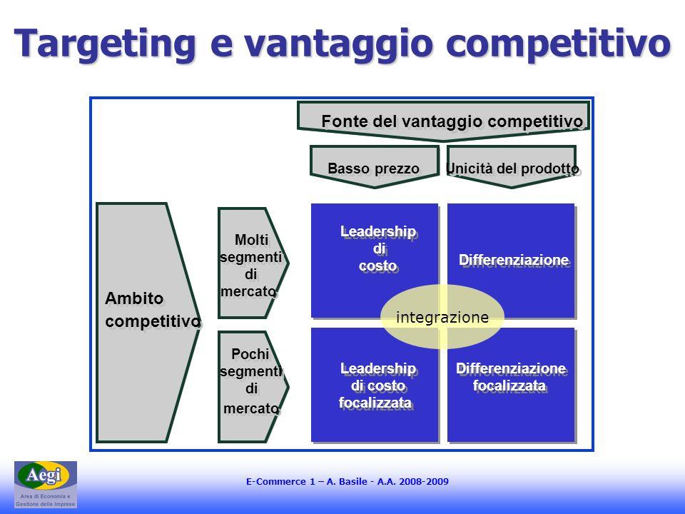 Targeting e vantaggio competitivo