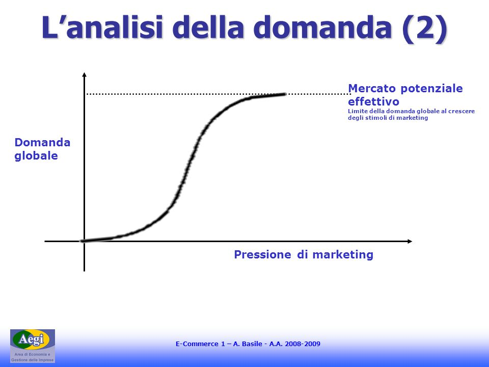 L'analisi della domanda (2)