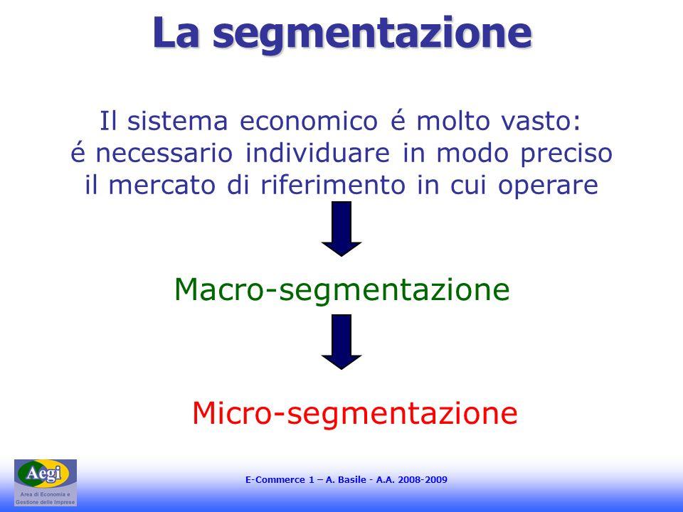 La segmentazione Macro-segmentazione Micro-segmentazione