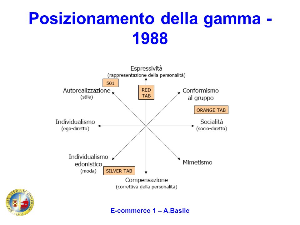 Posizionamento della gamma - 1988
