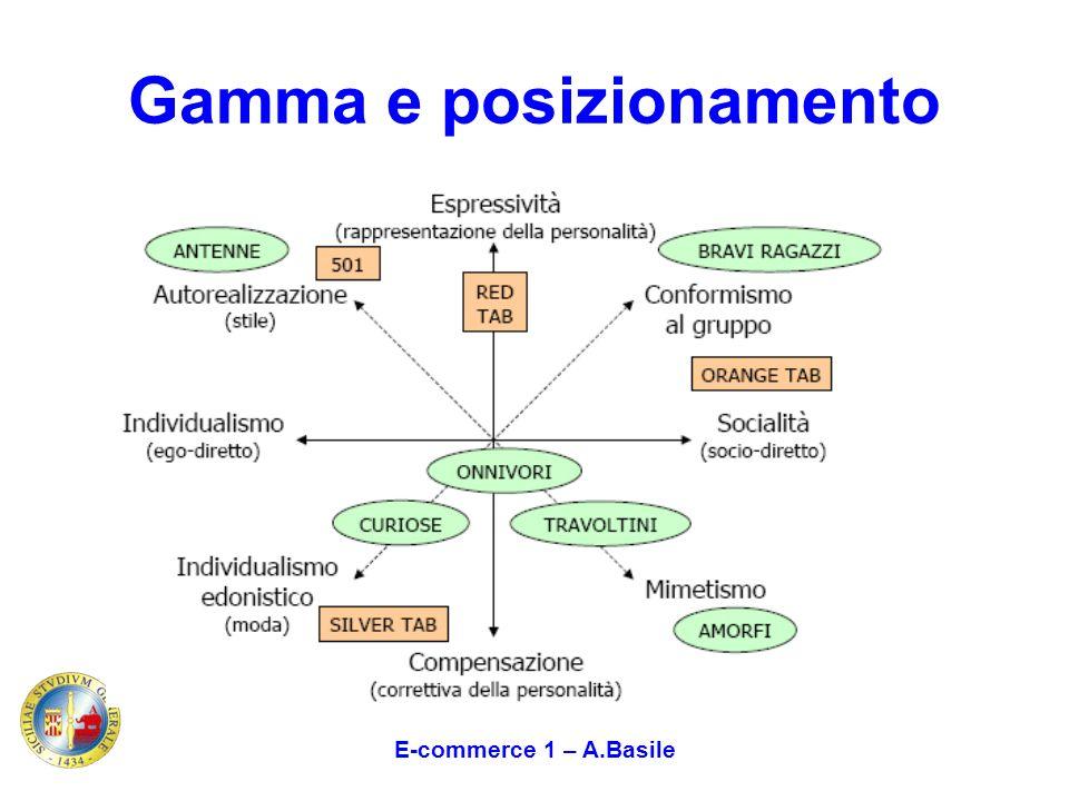 Gamma e posizionamento