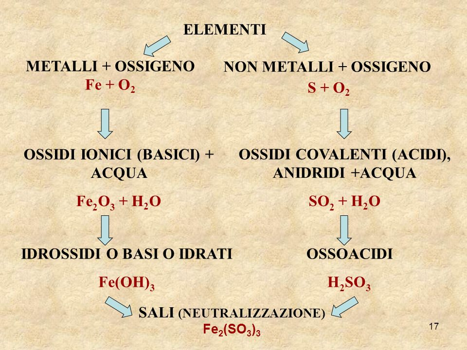 METALLI + OSSIGENO Fe + O2 NON METALLI + OSSIGENO S + O2