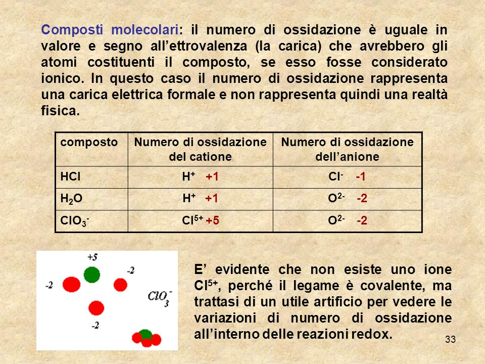 Numero di ossidazione del catione Numero di ossidazione dell'anione