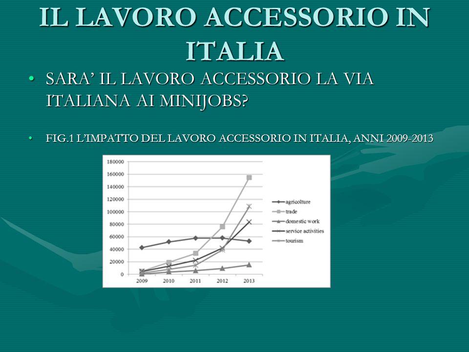 IL LAVORO ACCESSORIO IN ITALIA