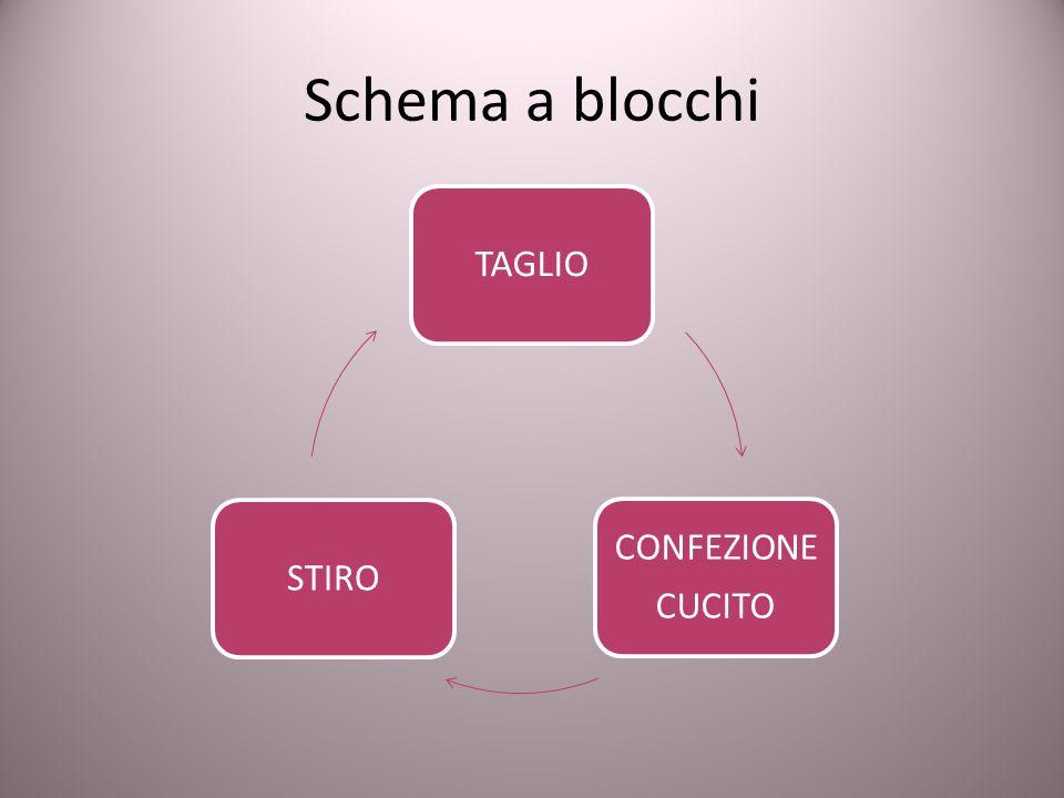 Schema a blocchi TAGLIO CONFEZIONE CUCITO STIRO