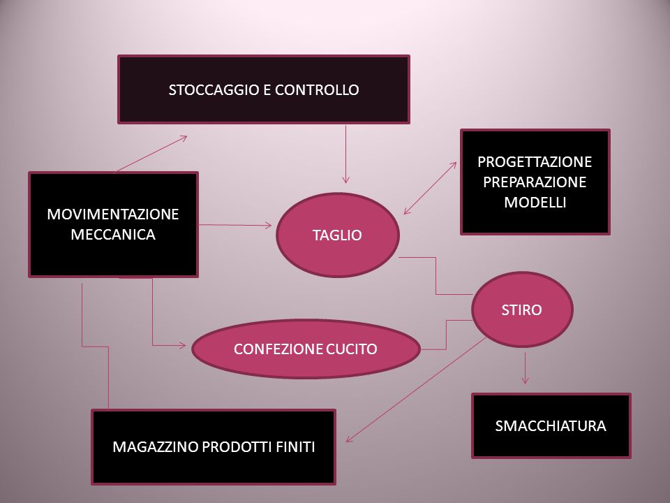 STOCCAGGIO E CONTROLLO