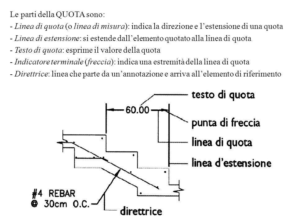 Le parti della QUOTA sono: